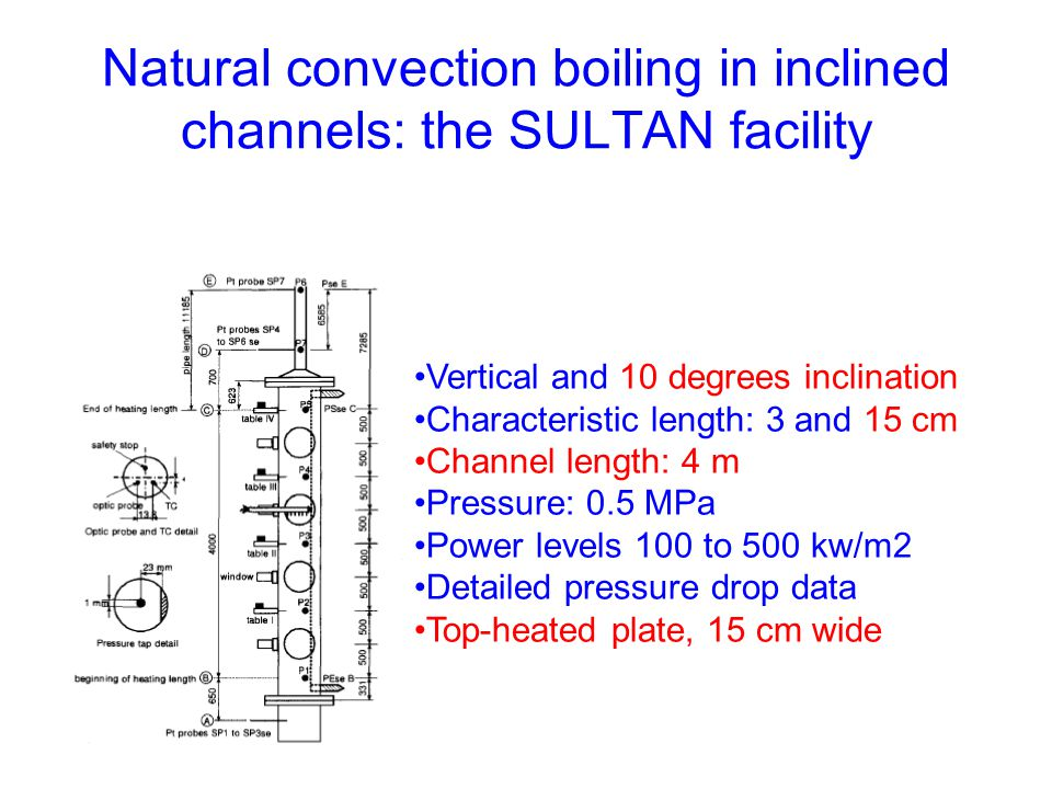 Natural convection boiling in inclined channels: the SULTAN facility Vertical and 10 degrees inclination Characteristic length: 3 and 15 cm Channel length: 4 m Pressure: 0.5 MPa Power levels 100 to 500 kw/m2 Detailed pressure drop data Top-heated plate, 15 cm wide