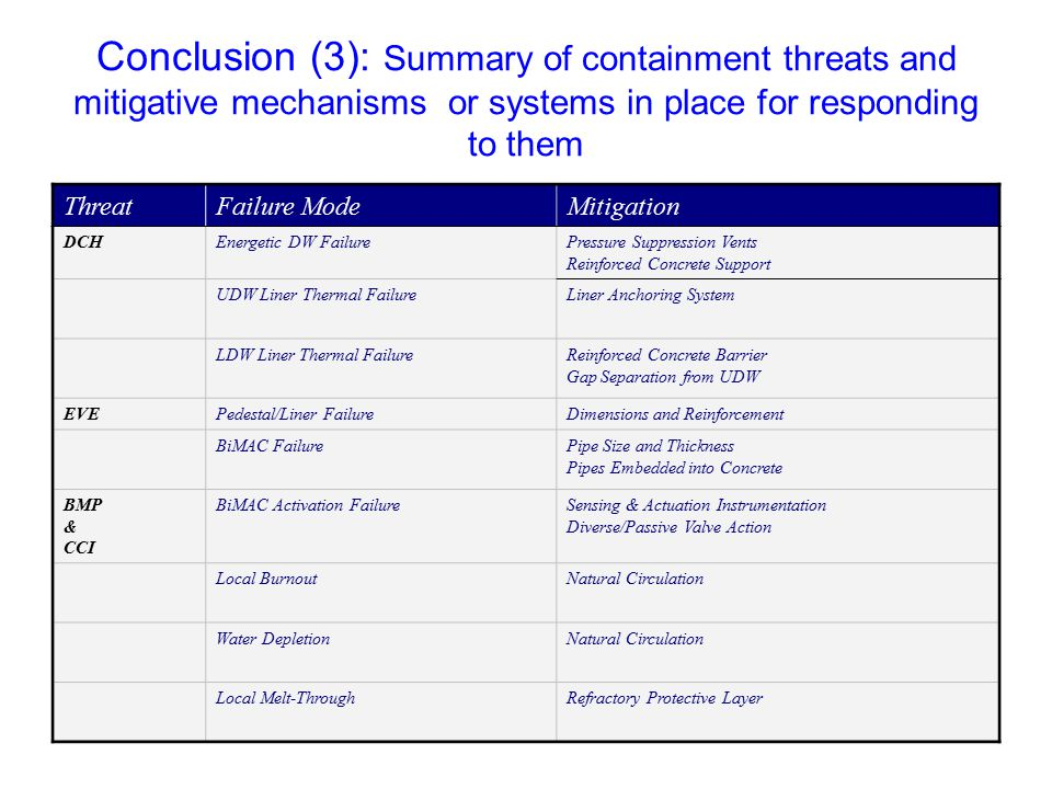 Conclusion (3): Summary of containment threats and mitigative mechanisms or systems in place for responding to them ThreatFailure ModeMitigation DCHEnergetic DW FailurePressure Suppression Vents Reinforced Concrete Support UDW Liner Thermal FailureLiner Anchoring System LDW Liner Thermal FailureReinforced Concrete Barrier Gap Separation from UDW EVEPedestal/Liner FailureDimensions and Reinforcement BiMAC FailurePipe Size and Thickness Pipes Embedded into Concrete BMP & CCI BiMAC Activation FailureSensing & Actuation Instrumentation Diverse/Passive Valve Action Local BurnoutNatural Circulation Water DepletionNatural Circulation Local Melt-ThroughRefractory Protective Layer