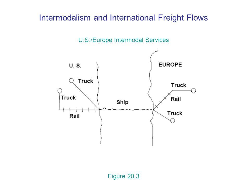 Intermodalism and International Freight Flows U.S./Europe Intermodal Services Figure 20.3