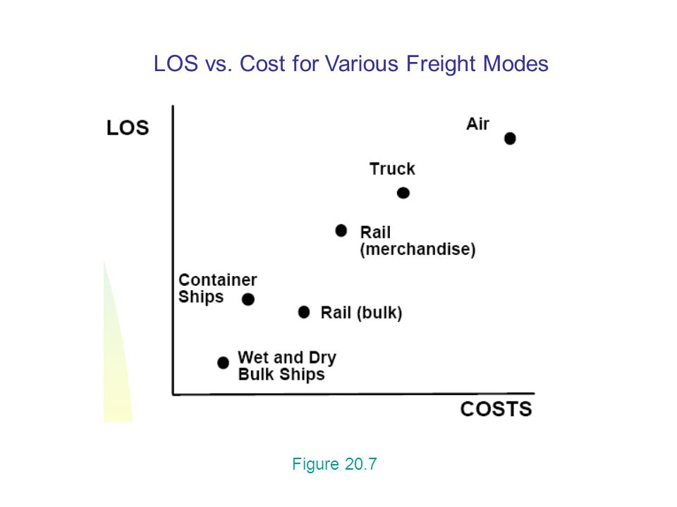 LOS vs. Cost for Various Freight Modes Figure 20.7
