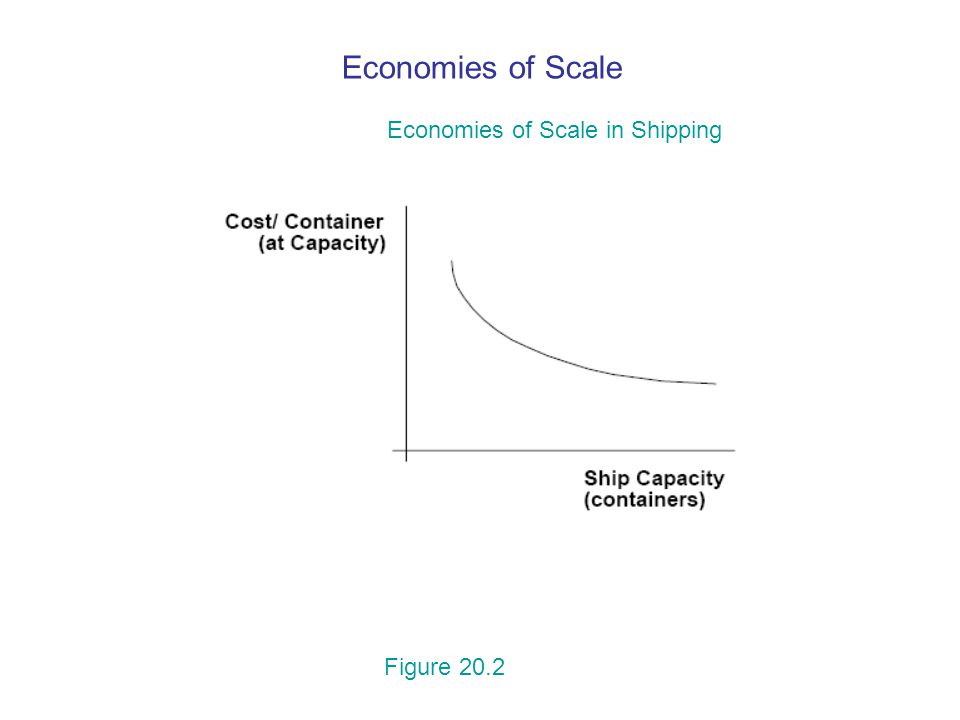 Economies of Scale Economies of Scale in Shipping Figure 20.2