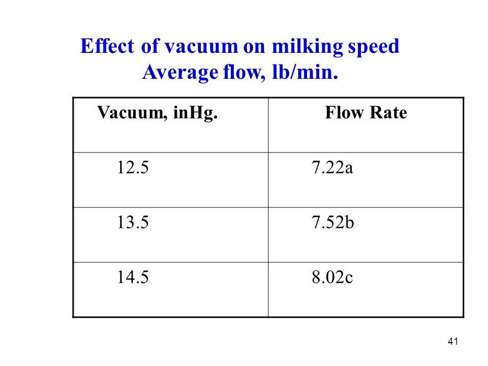 41 Effect of vacuum on milking speed Average flow, lb/min. Vacuum, inHg.Flow Rate 12.5 7.22a 13.5 7.52b 14.5 8.02c