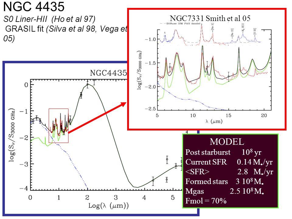 NGC 4435 S0 Liner-HII (Ho et al 97) GRASIL fit (Silva et al 98, Vega et al 05) MODEL Post starburst 10 8 yr Current SFR 0.14 M Ÿ /yr 2.8 M Ÿ /yr Formed stars 3 10 8 M Ÿ Mgas 2.5 10 8 M Ÿ Fmol = 70% t 1 =43 NGC7331 Smith et al 05