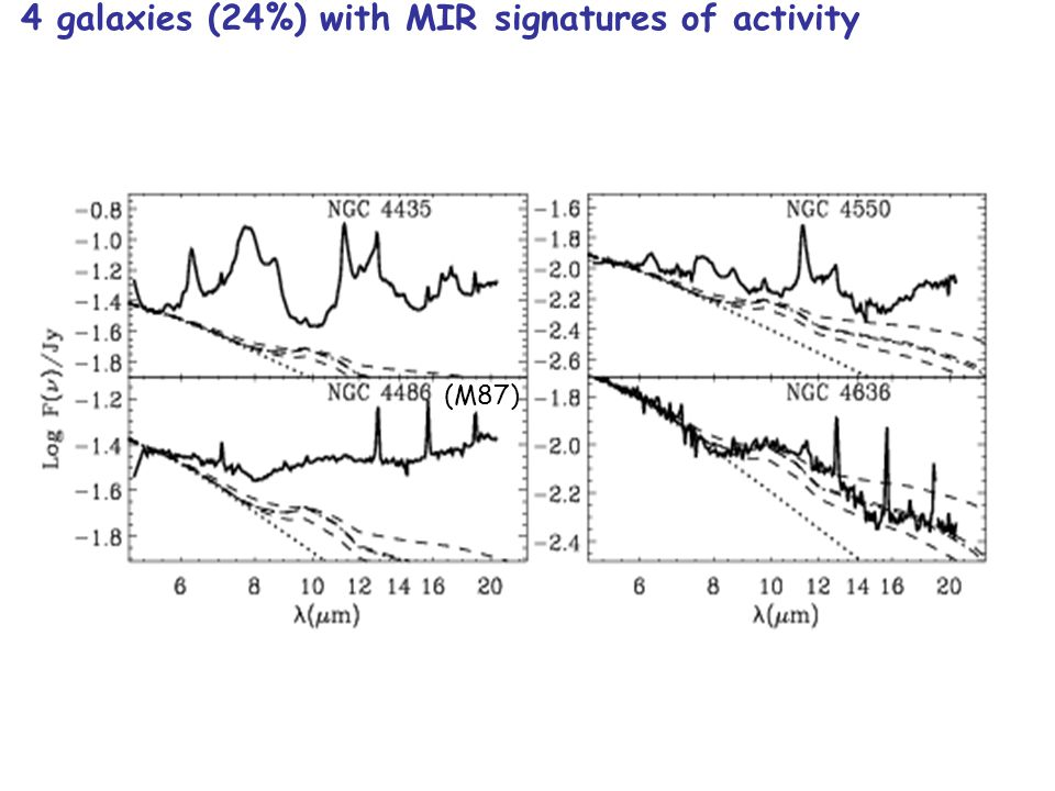 4 galaxies (24%) with MIR signatures of activity (M87)