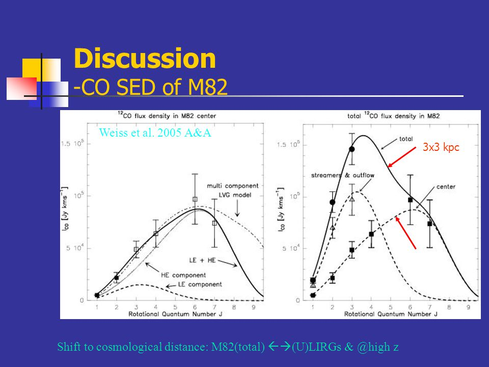 Discussion -CO SED of M82 Shift to cosmological distance: M82(total)  (U)LIRGs & @high z Weiss et al.