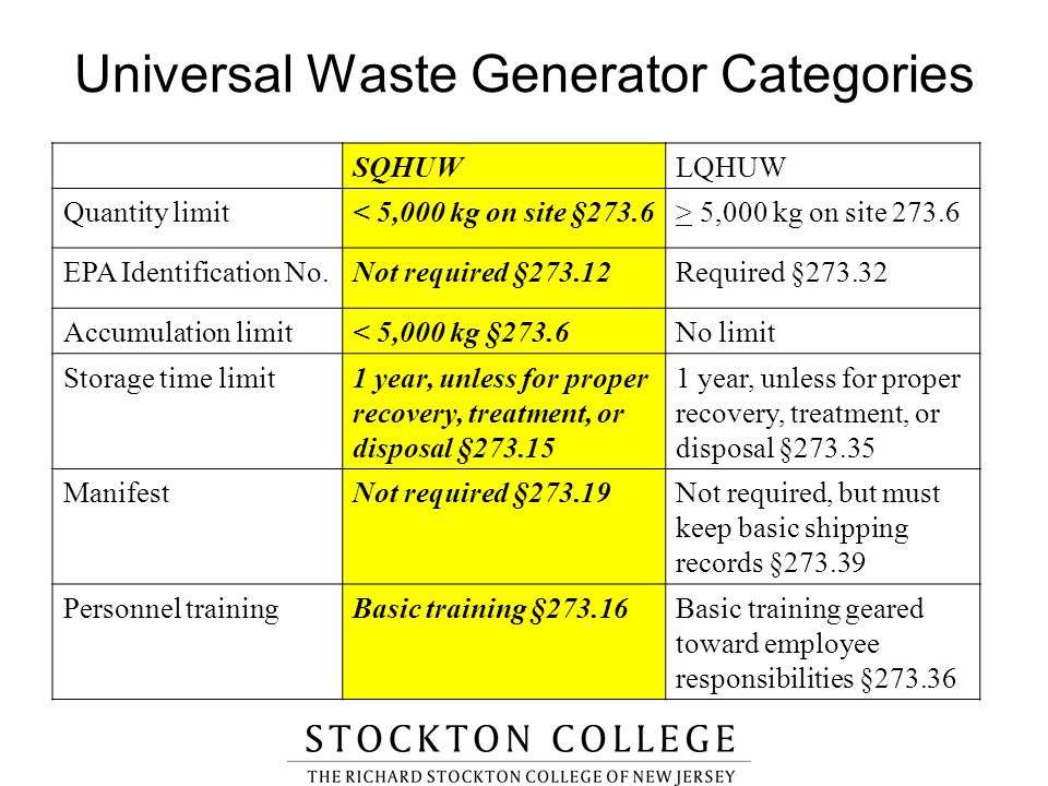 Universal Waste Generator Categories SQHUWLQHUW Quantity limit< 5,000 kg on site §273.6> 5,000 kg on site 273.6 EPA Identification No.Not required §27