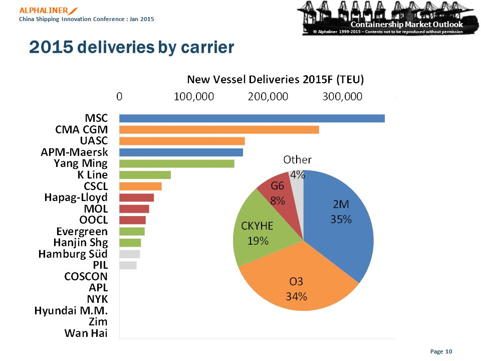 ALPHALINER Containership Market Outlook © Alphaliner 1999-2015 – Contents not to be reproduced without permission China Shipping Innovation Conference : Jan 2015 2015 deliveries by carrier Page 10