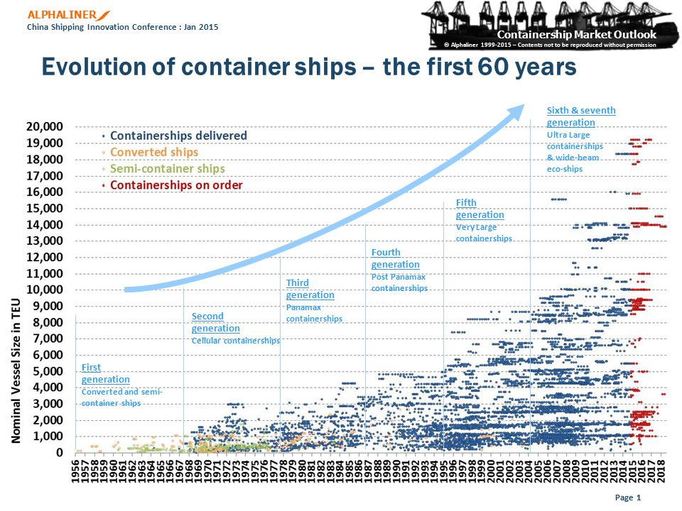ALPHALINER Containership Market Outlook © Alphaliner 1999-2015 – Contents not to be reproduced without permission China Shipping Innovation Conference
