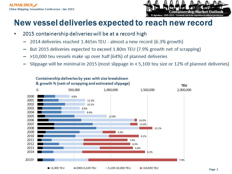ALPHALINER Containership Market Outlook © Alphaliner 1999-2015 – Contents not to be reproduced without permission China Shipping Innovation Conference : Jan 2015 New vessel deliveries expected to reach new record Page 2 2015 containership deliveries will be at a record high – 2014 deliveries reached 1.465m TEU - almost a new record (6.3% growth) – But 2015 deliveries expected to exceed 1.80m TEU (7.9% growth net of scrapping) – >10,000 teu vessels make up over half (64%) of planned deliveries – Slippage will be minimal in 2015 (most slippage in < 5,100 teu size or 12% of planned deliveries)