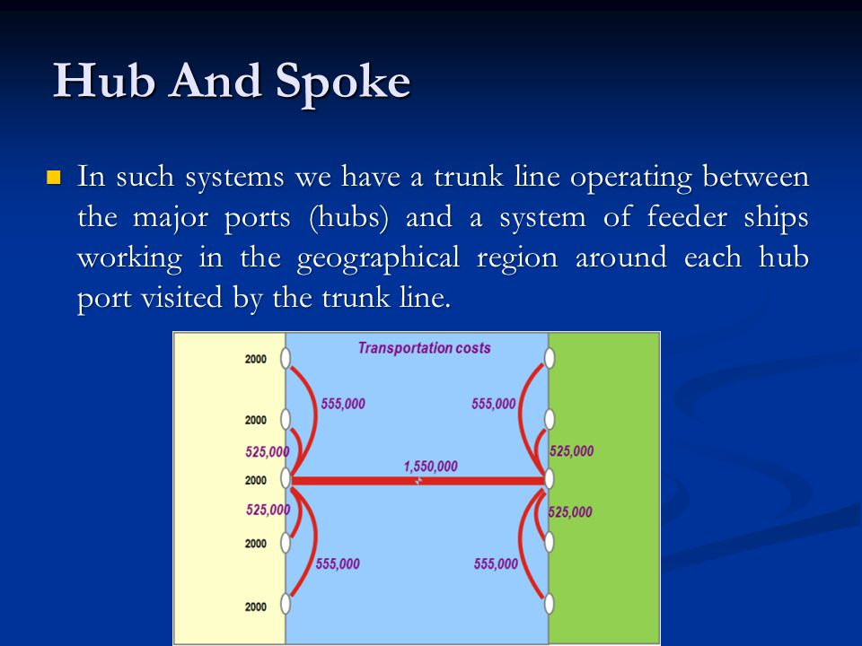 Hub And Spoke In such systems we have a trunk line operating between the major ports (hubs) and a system of feeder ships working in the geographical region around each hub port visited by the trunk line.