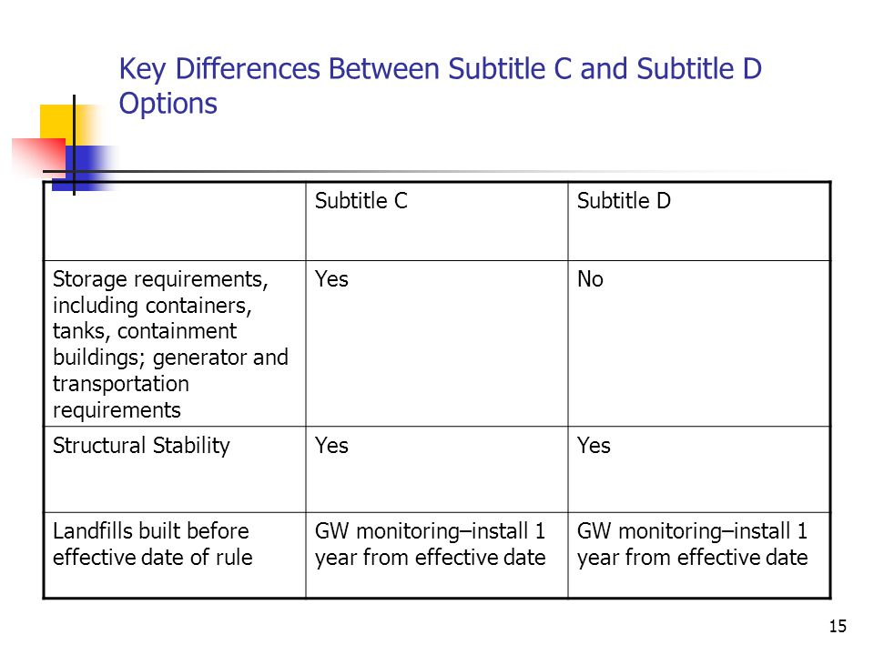 15 Key Differences Between Subtitle C and Subtitle D Options Subtitle CSubtitle D Storage requirements, including containers, tanks, containment buildings; generator and transportation requirements YesNo Structural StabilityYes Landfills built before effective date of rule GW monitoring–install 1 year from effective date