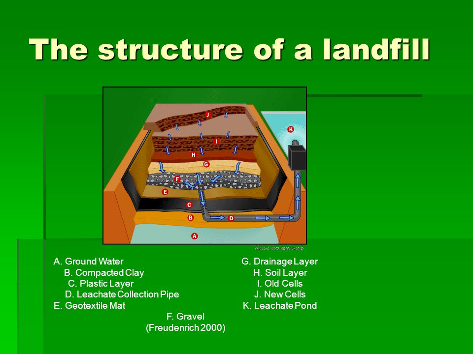 The structure of a landfill A. Ground WaterG. Drainage Layer B.