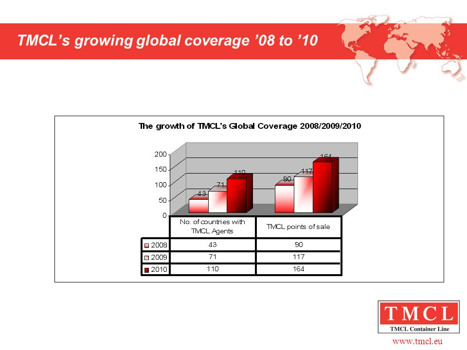www.tmcl.eu TMCL's growing global coverage '08 to '10