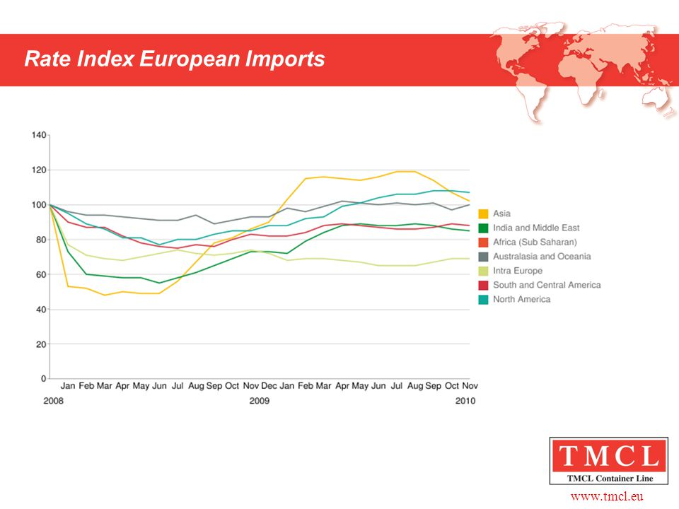 www.tmcl.eu Rate Index European Imports