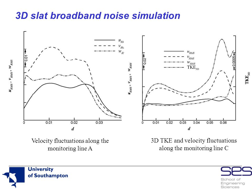 3D slat broadband noise simulation Velocity fluctuations along the monitoring line A 3D TKE and velocity fluctuations along the monitoring line C