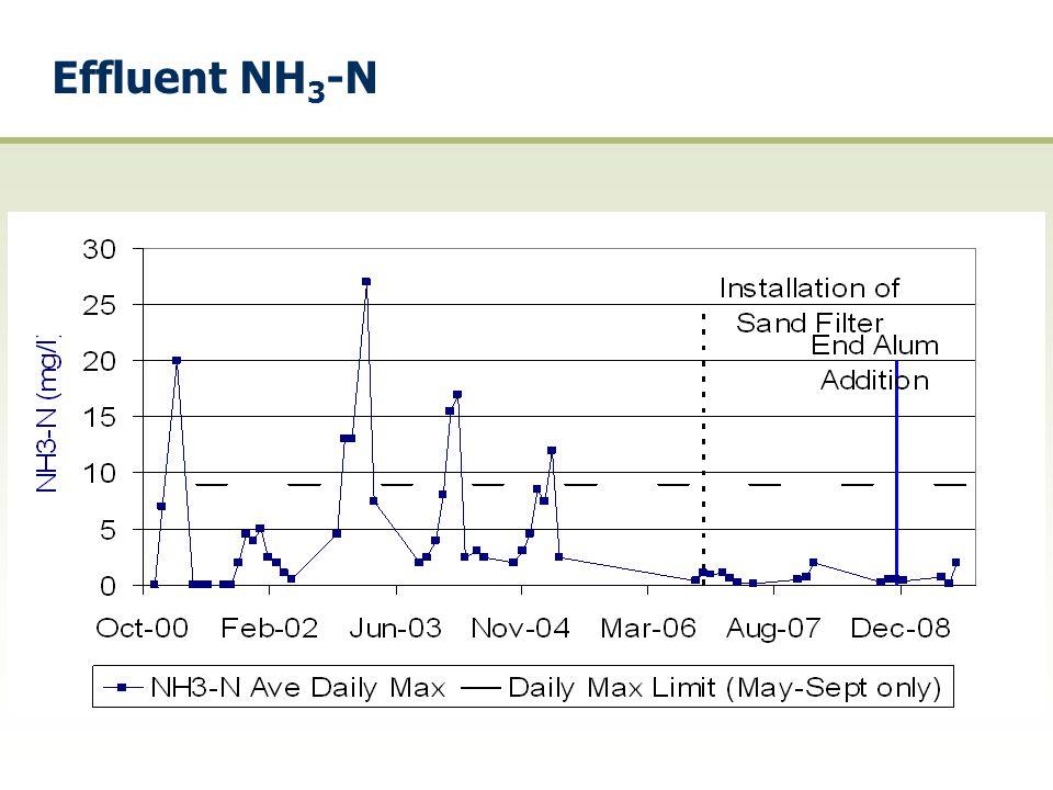 Effluent NH 3 -N