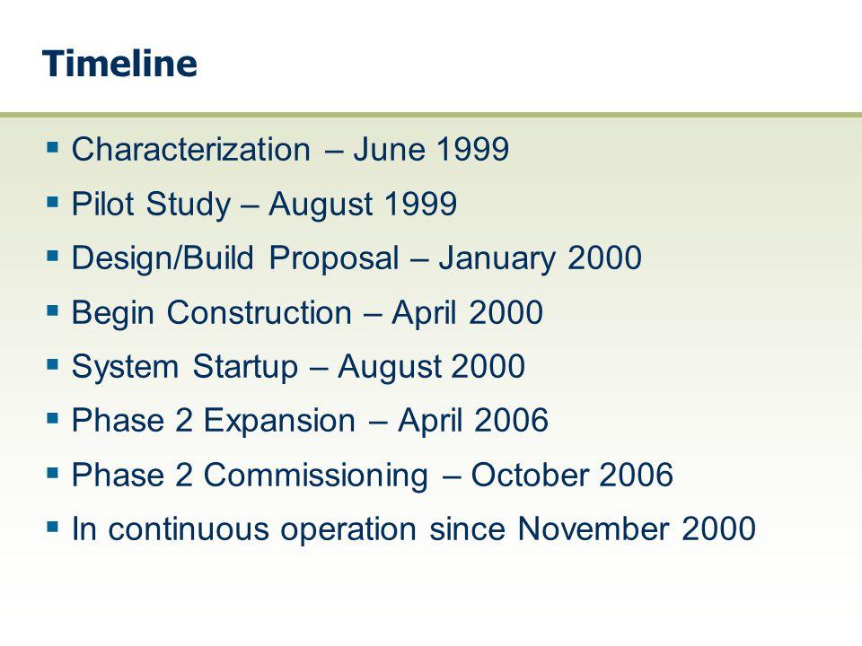 Timeline  Characterization – June 1999  Pilot Study – August 1999  Design/Build Proposal – January 2000  Begin Construction – April 2000  System
