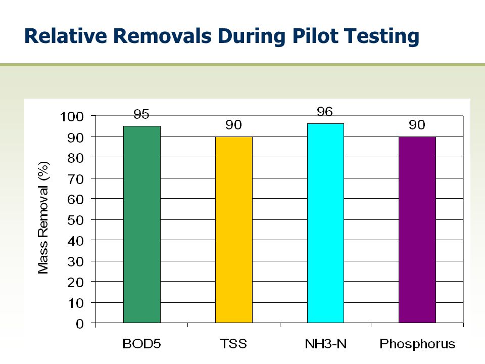 Relative Removals During Pilot Testing