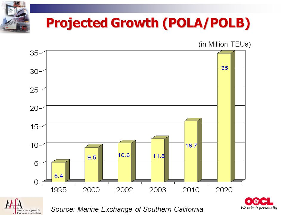 Projected Growth (POLA/POLB) (in Million TEUs) Source: Marine Exchange of Southern California