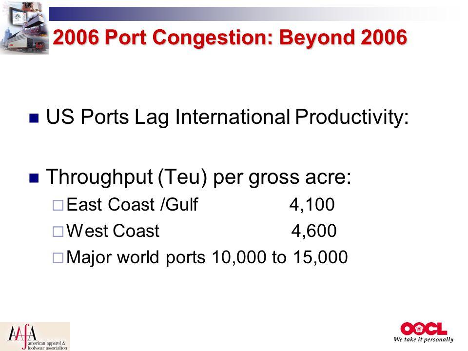 US Ports Lag International Productivity: Throughput (Teu) per gross acre:  East Coast /Gulf 4,100  West Coast 4,600  Major world ports 10,000 to 15