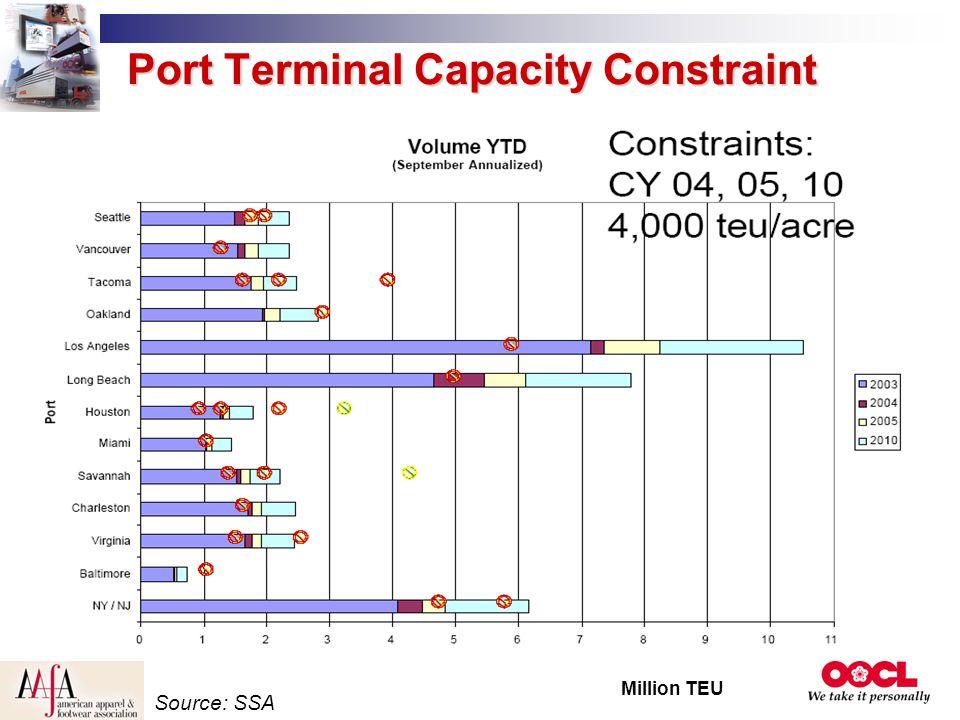 Port Terminal Capacity Constraint Million TEU Source: SSA
