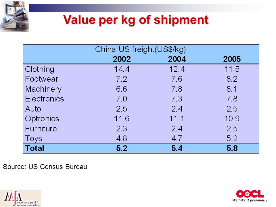 Value per kg of shipment Source: US Census Bureau