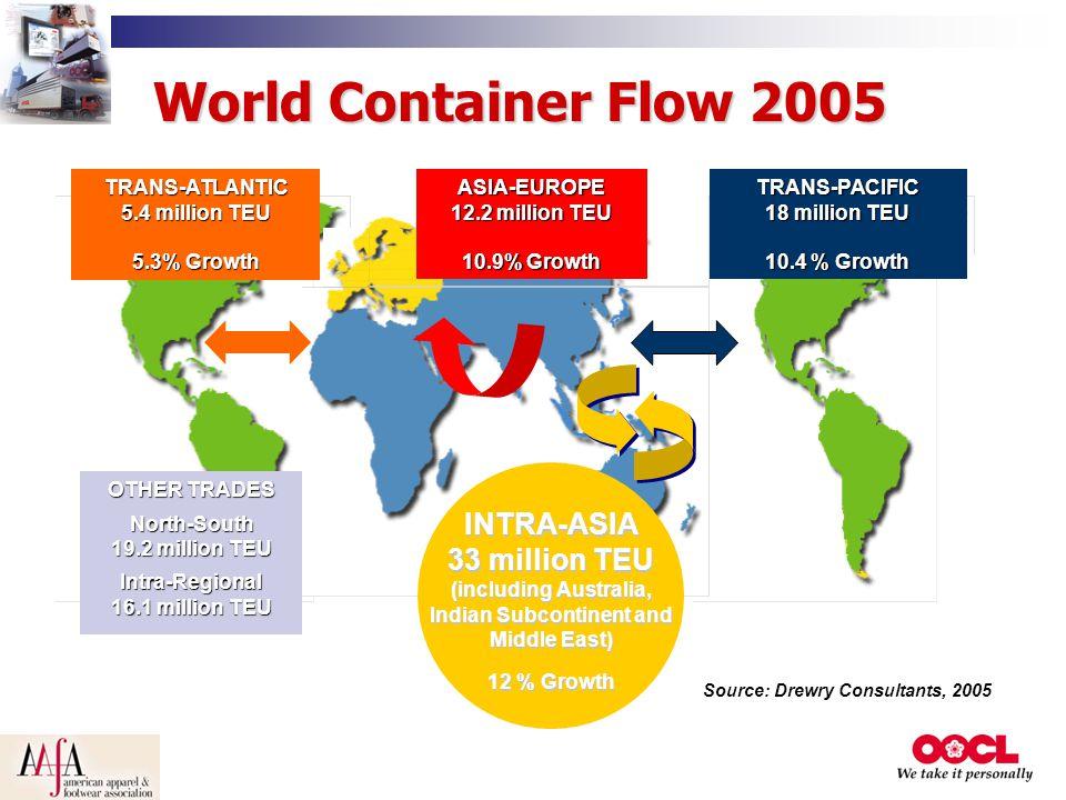 TRANS-PACIFIC 18 million TEU 10.4 % Growth ASIA-EUROPE 12.2 million TEU 10.9% Growth TRANS-ATLANTIC 5.4 million TEU 5.3% Growth INTRA-ASIA 33 million