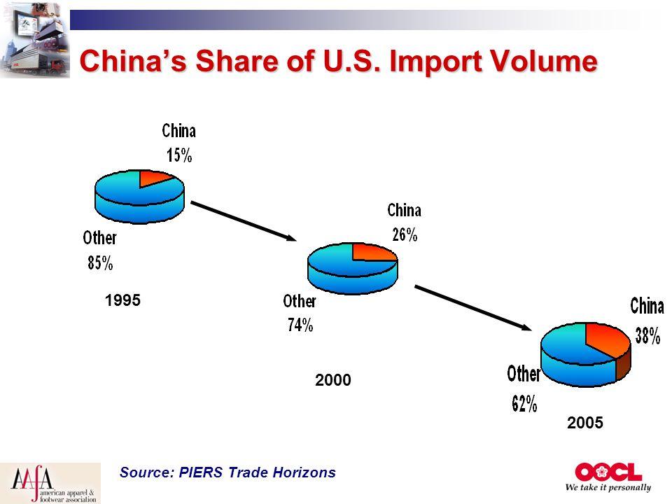 China's Share of U.S. Import Volume Source: PIERS Trade Horizons 1995 2000 2005