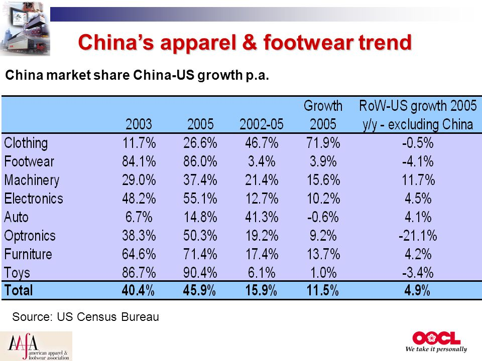 China's apparel & footwear trend China market share China-US growth p.a. Source: US Census Bureau