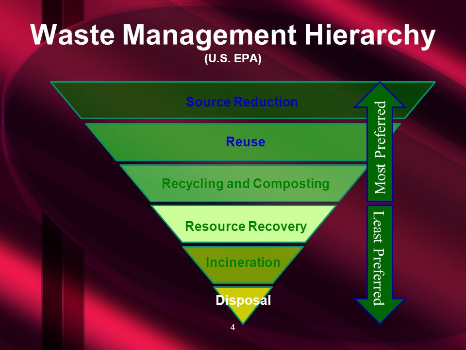 Waste Management Hierarchy (U.S.