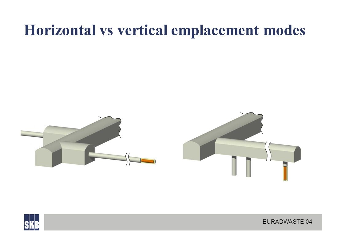 EURADWASTE´04 Horizontal vs vertical emplacement modes
