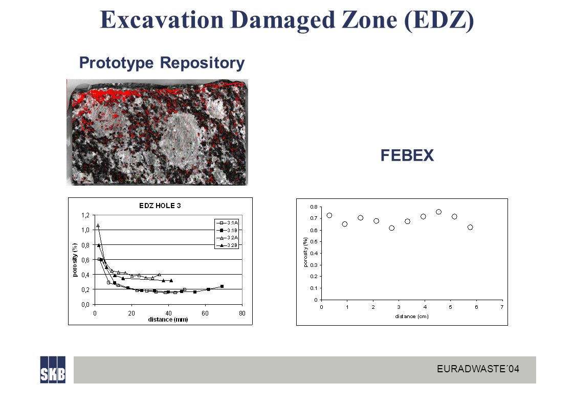EURADWASTE´04 Excavation Damaged Zone (EDZ) FEBEX Prototype Repository