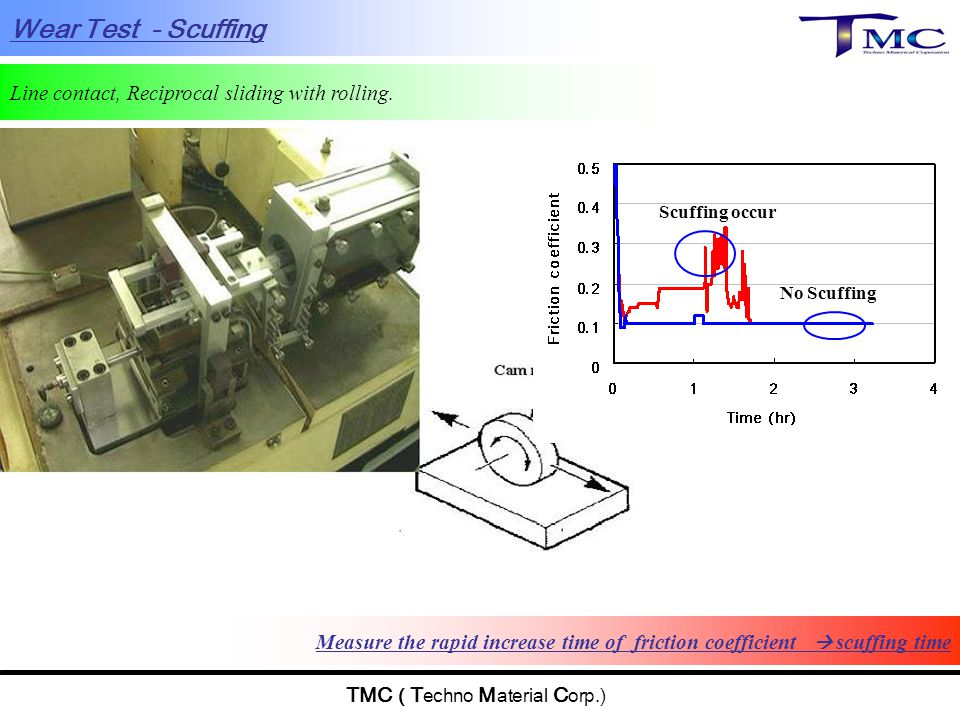 TMC ( T echno M aterial C orp.) Line contact, Reciprocal sliding with rolling. Measure the rapid increase time of friction coefficient  scuffing time