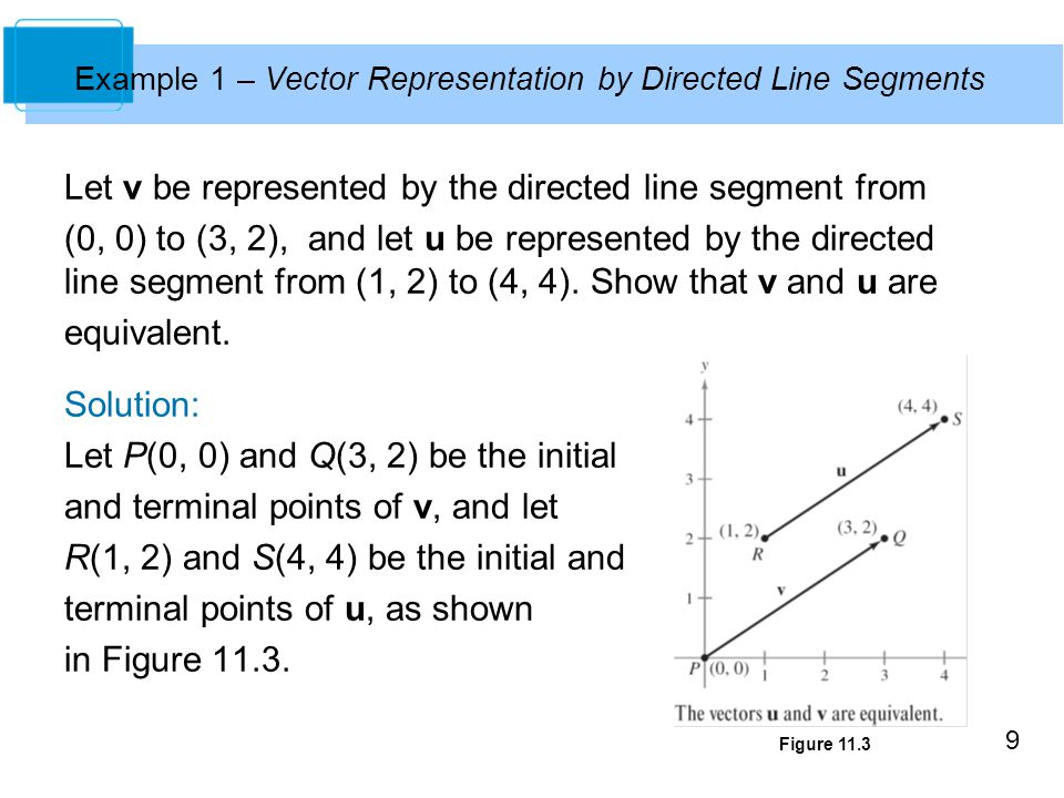 9 Example 1 – Vector Representation by Directed Line Segments Let v be represented by the directed line segment from (0, 0) to (3, 2), and let u be re