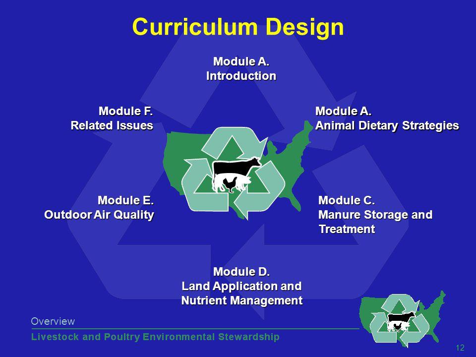 12 Overview Curriculum Design Module A. Introduction Module A.