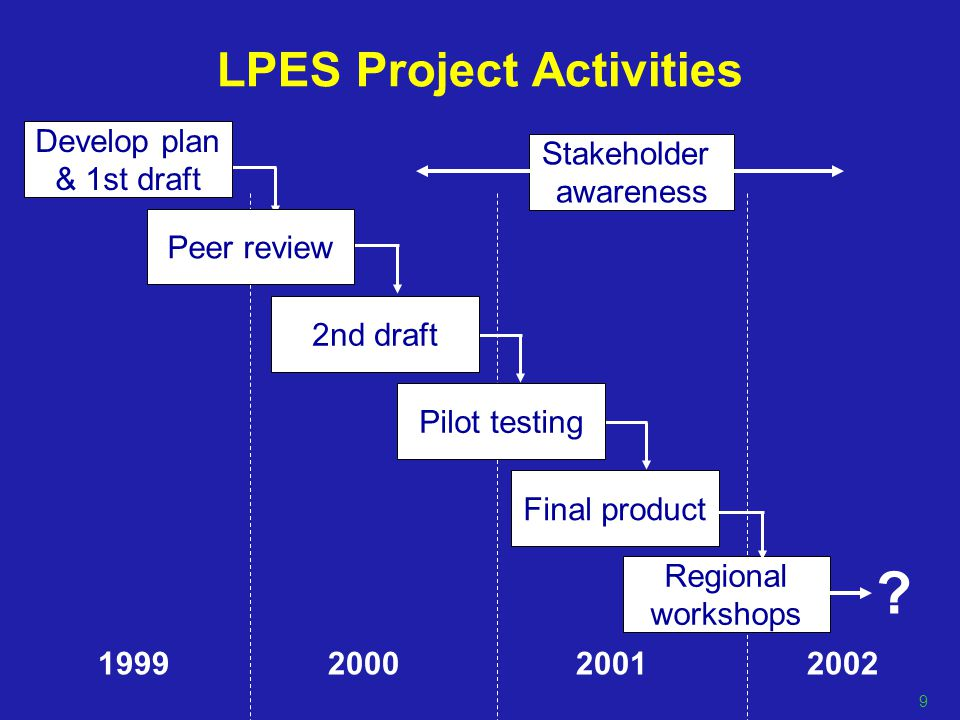 LPES Project Activities 1999 2000 2001 2002 Stakeholder awareness Develop plan & 1st draft Peer review 2nd draft Pilot testing Final product Regional workshops .
