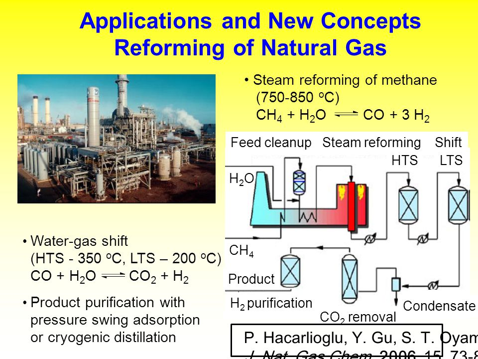 Applications and New Concepts Reforming of Natural Gas Water-gas shift (HTS - 350 o C, LTS – 200 o C) CO + H 2 O CO 2 + H 2 Product purification with