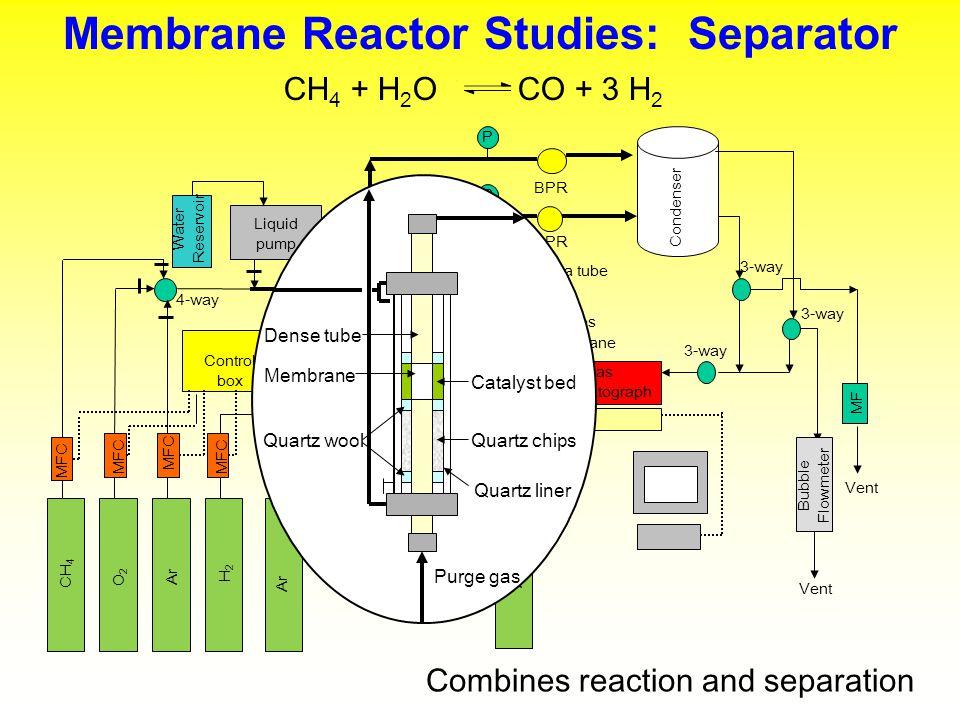 Membrane Reactor Studies: Separator Combines reaction and separation CH 4 + H 2 O CO + 3 H 2 Catalyst bed Quartz chips Membrane Quartz wool Dense tube