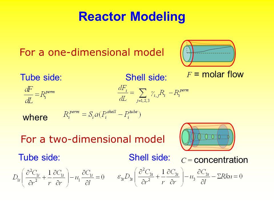 Pressure Dependence of MSR Pressure (atm)15101520 Flow rate of CH 4 (cm 3 (NTP) min -1 ) 1050100150200 1-D model 2-D model CH 4 + H 2 OCO + 3H 2