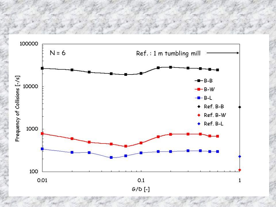 Ref. : 1 m tumbling mill