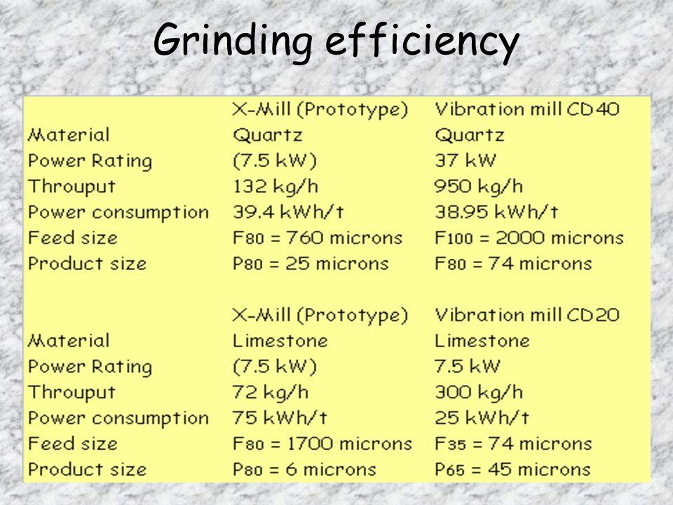 Grinding efficiency
