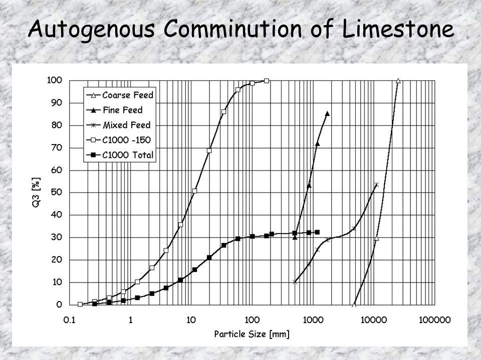 Autogenous Comminution of Limestone