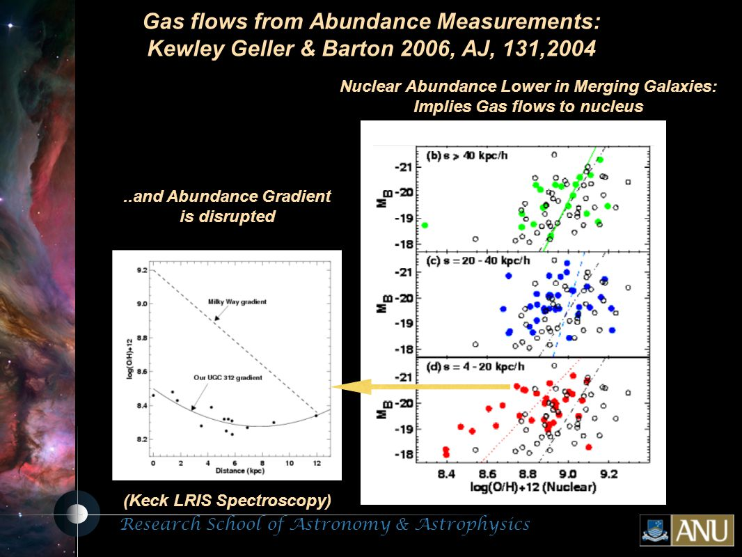 Research School of Astronomy & Astrophysics Fluorescent Processes Gas flows from Abundance Measurements: Kewley Geller & Barton 2006, AJ, 131,2004..and Abundance Gradient is disrupted Nuclear Abundance Lower in Merging Galaxies: Implies Gas flows to nucleus (Keck LRIS Spectroscopy)