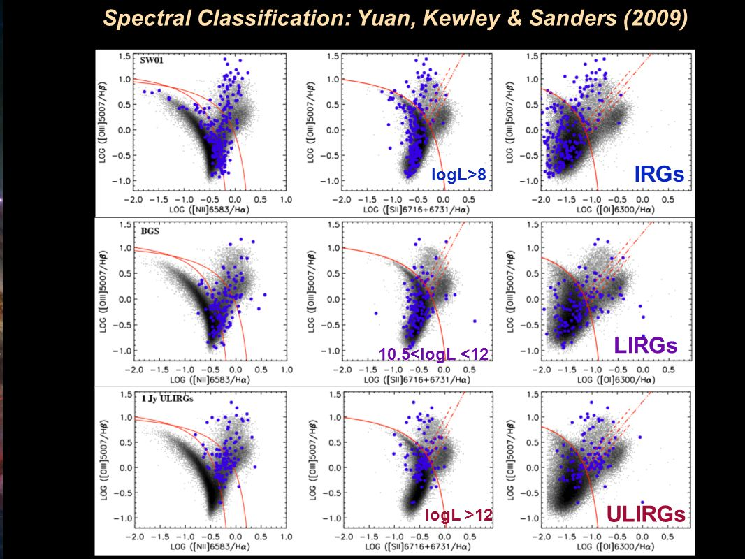 Research School of Astronomy & Astrophysics Fluorescent Processes Spectral Classification: Yuan, Kewley & Sanders (2009) IRGs LIRGs ULIRGs logL>8 logL >12 10.5<logL <12