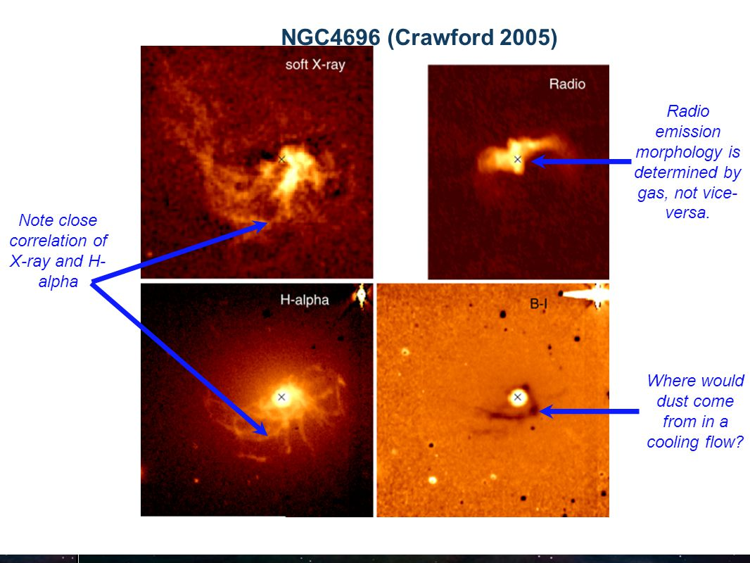 Research School of Astronomy & Astrophysics Fluorescent Processes NGC4696 (Crawford 2005) Note close correlation of X-ray and H- alpha Radio emission morphology is determined by gas, not vice- versa.