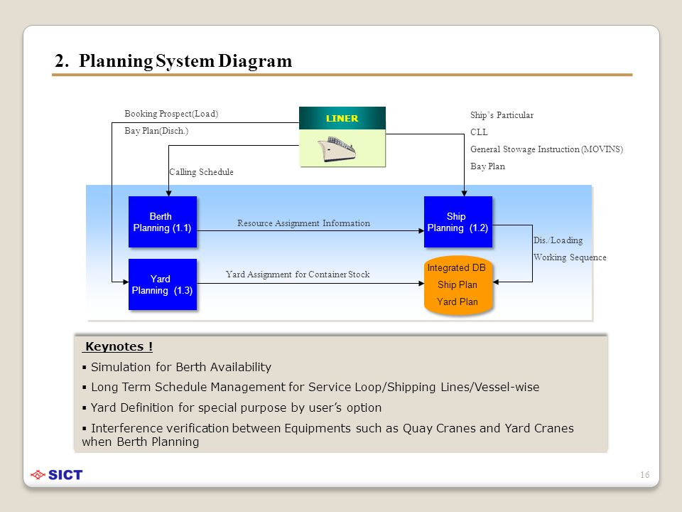 Berth Planning (1.1) Berth Planning (1.1) Ship Planning (1.2) Ship Planning (1.2) Yard Planning (1.3) Yard Planning (1.3) 2.