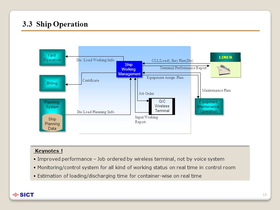 3.3 Ship Operation CLL(Load), Bay Plan(Dis) Dis./Load Working Info.