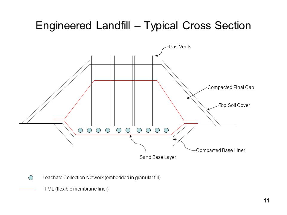 11 Engineered Landfill – Typical Cross Section Leachate Collection Network (embedded in granular fill) FML (flexible membrane liner) Gas Vents Compacted Final Cap Top Soil Cover Compacted Base Liner Sand Base Layer