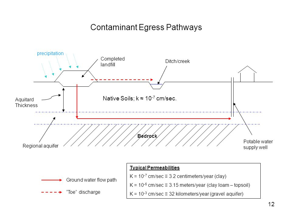 12 Contaminant Egress Pathways Potable water supply well Regional aquifer Ditch/creek Completed landfill Ground water flow path Toe discharge Native Soils; k ≈ 10 -7 cm/sec.