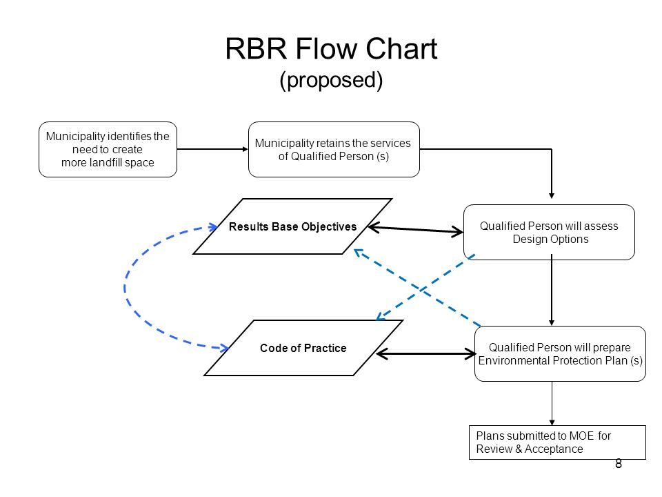 8 RBR Flow Chart (proposed) Municipality identifies the need to create more landfill space Municipality retains the services of Qualified Person (s) Qualified Person will prepare Environmental Protection Plan (s) Qualified Person will assess Design Options Results Base Objectives Code of Practice Plans submitted to MOE for Review & Acceptance
